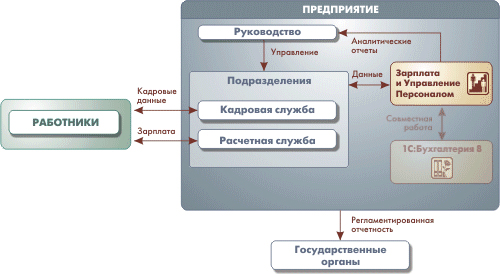 Представлена структурная схема